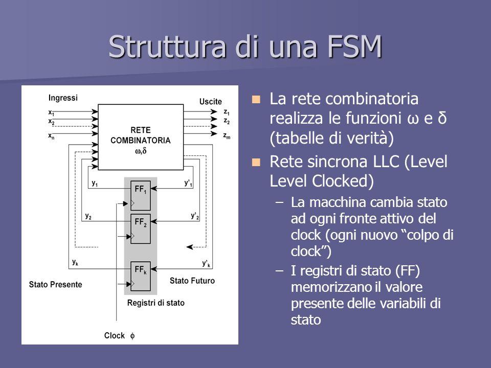 Struttura di una FSM La rete combinatoria realizza le funzioni ω e δ (tabelle di verità) Rete sincrona LLC (Level Level Clocked)