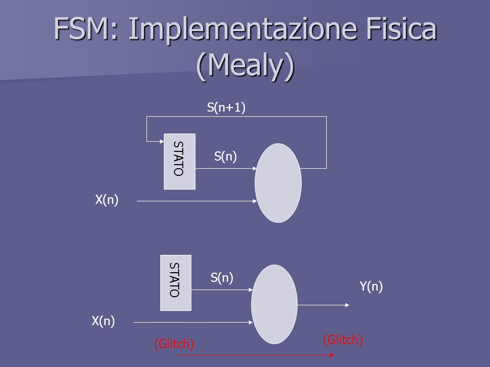 FSM: Implementazione Fisica (Mealy)
