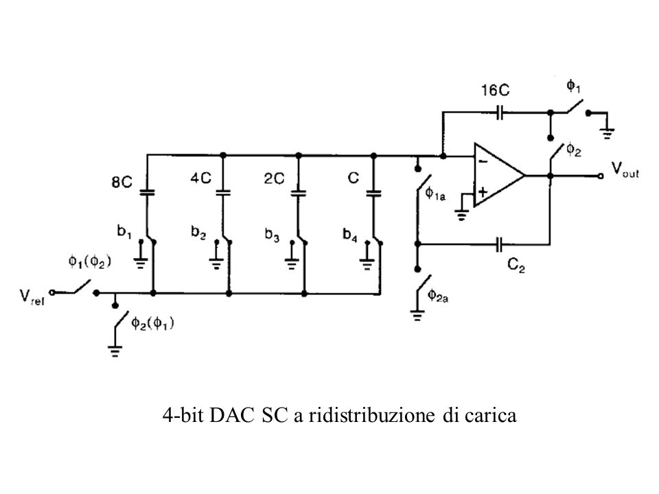 4-bit DAC SC a ridistribuzione di carica