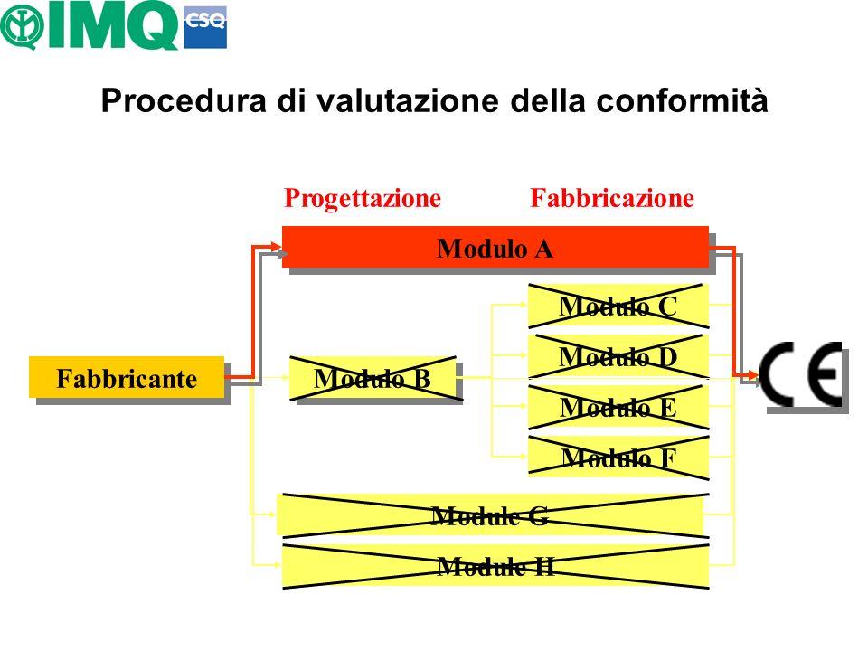 Procedura di valutazione della conformità