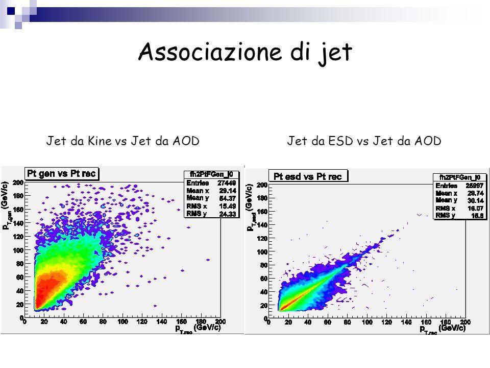 Associazione di jet Jet da Kine vs Jet da AOD Jet da ESD vs Jet da AOD