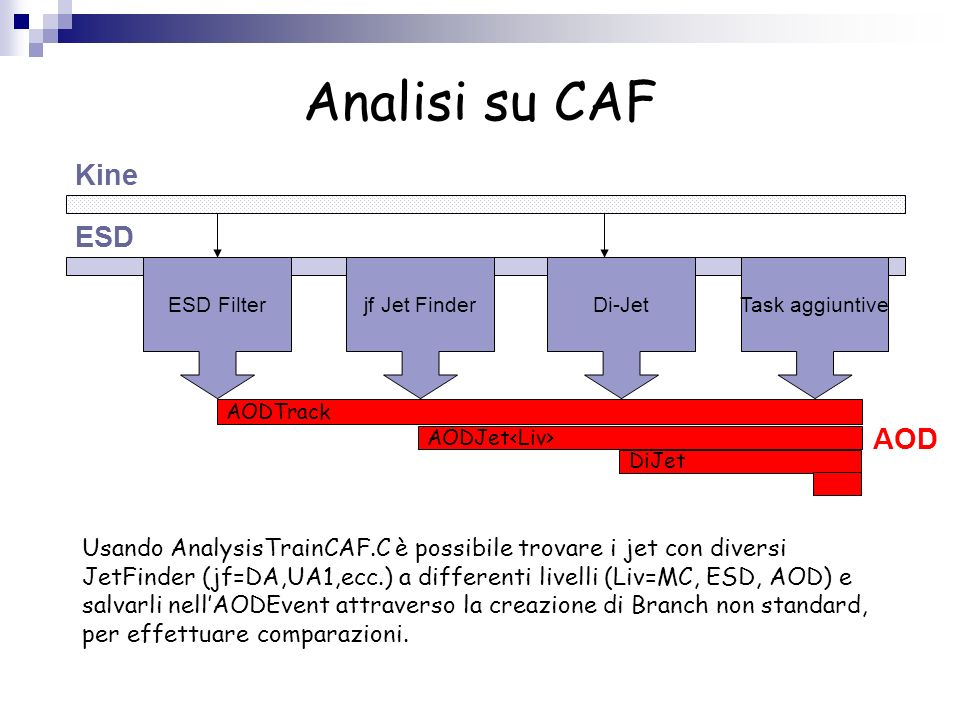 Analisi su CAF Kine ESD AOD