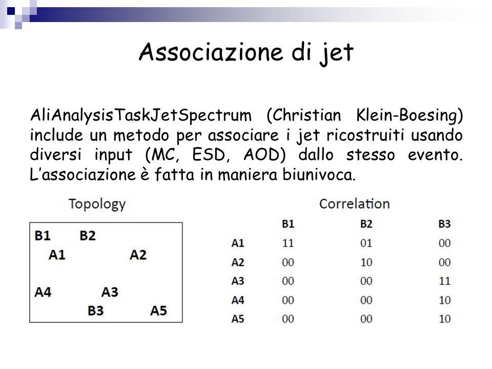 Associazione di jet