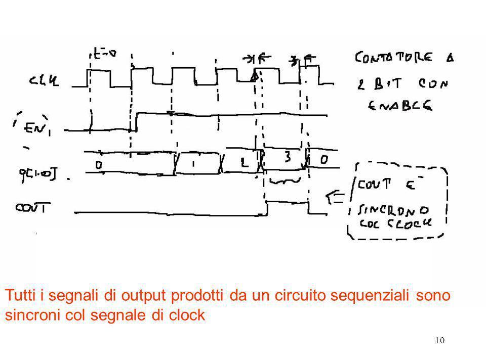 Tutti i segnali di output prodotti da un circuito sequenziali sono sincroni col segnale di clock