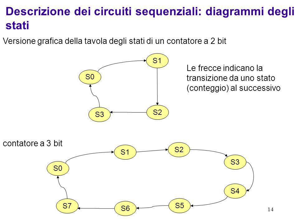 Descrizione dei circuiti sequenziali: diagrammi degli stati