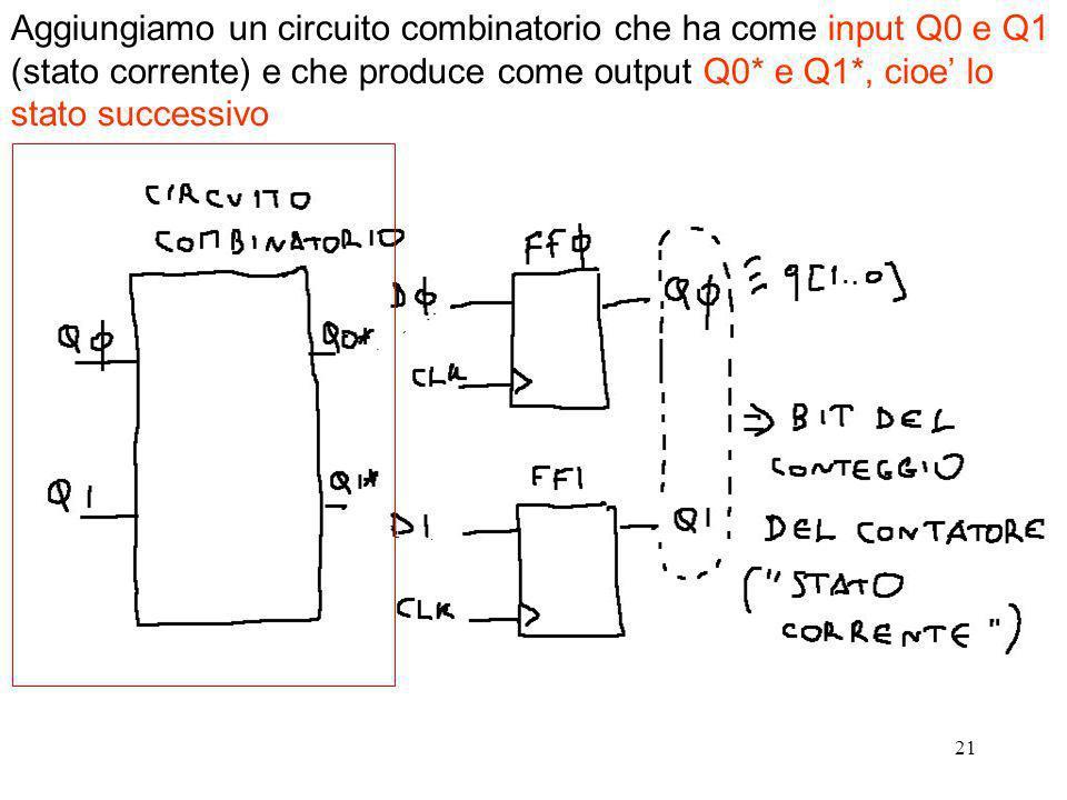 Aggiungiamo un circuito combinatorio che ha come input Q0 e Q1 (stato corrente) e che produce come output Q0* e Q1*, cioe' lo stato successivo