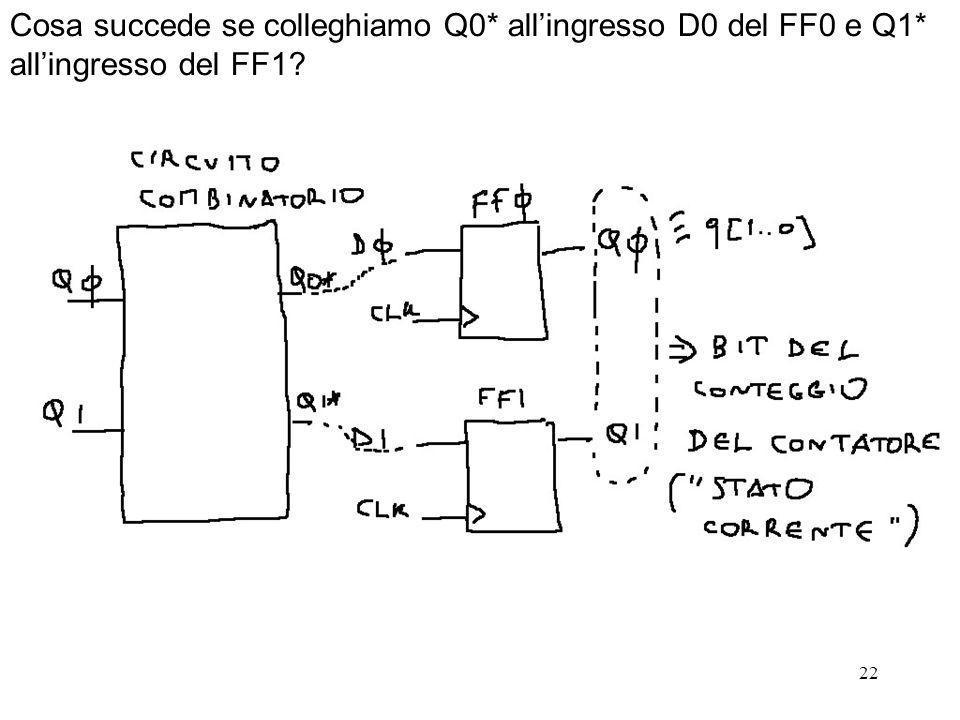 Cosa succede se colleghiamo Q0. all'ingresso D0 del FF0 e Q1