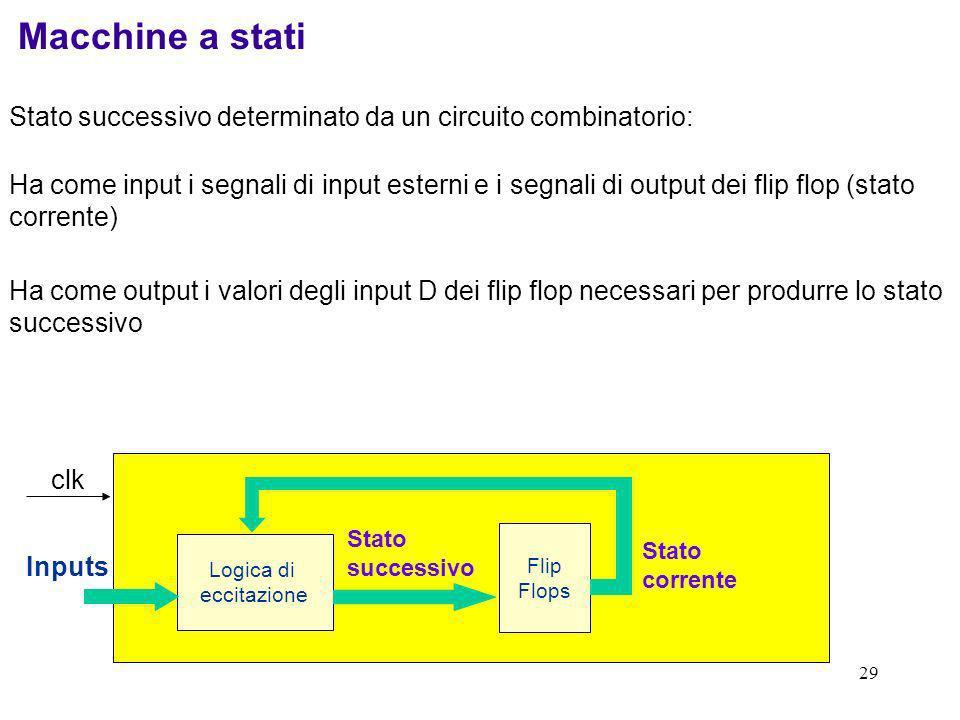 Macchine a statiStato successivo determinato da un circuito combinatorio: