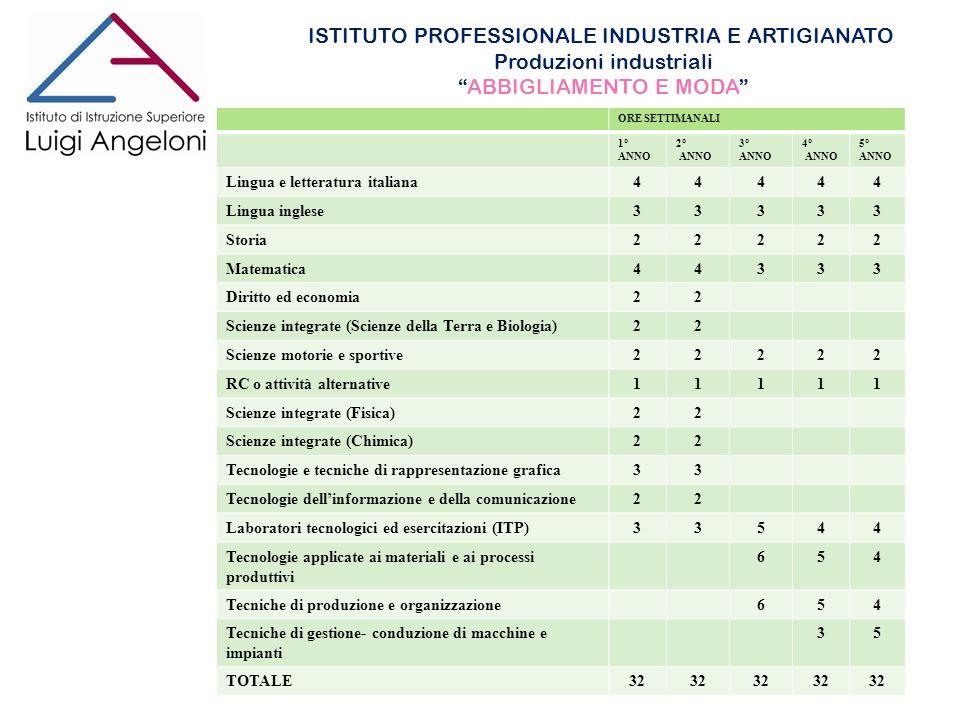 ISTITUTO PROFESSIONALE INDUSTRIA E ARTIGIANATO Produzioni industriali