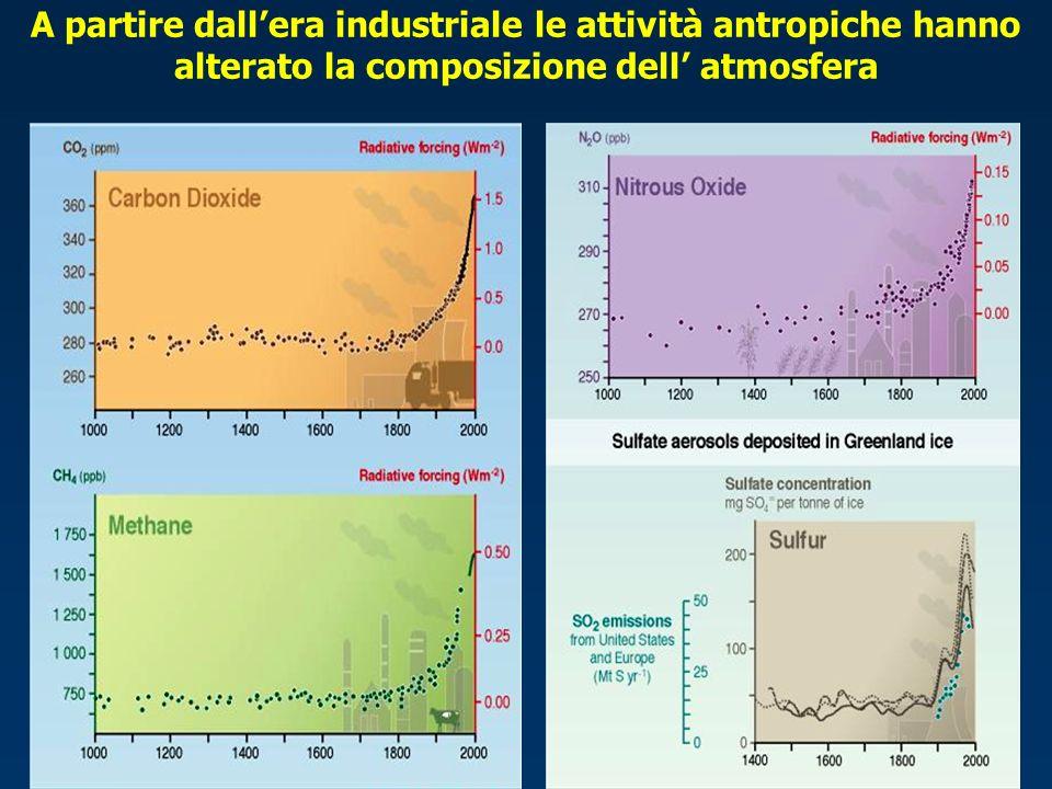 A partire dall'era industriale le attività antropiche hanno alterato la composizione dell' atmosfera