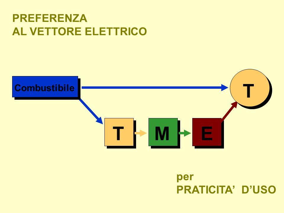 T T M E PREFERENZA AL VETTORE ELETTRICO per PRATICITA' D'USO