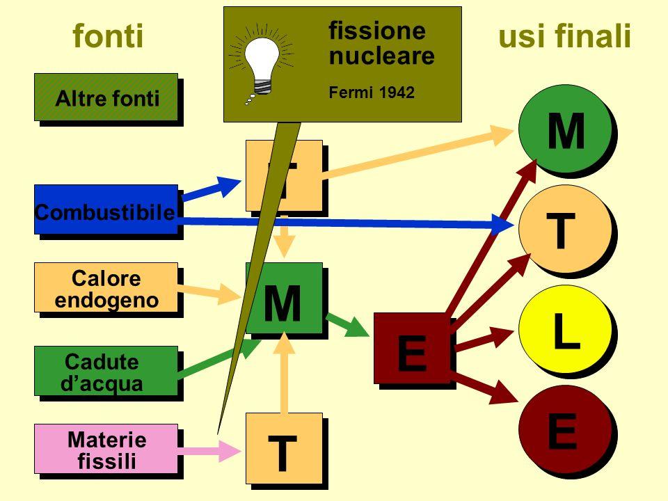 M T T M L E E T fonti usi finali fissione nucleare Altre fonti