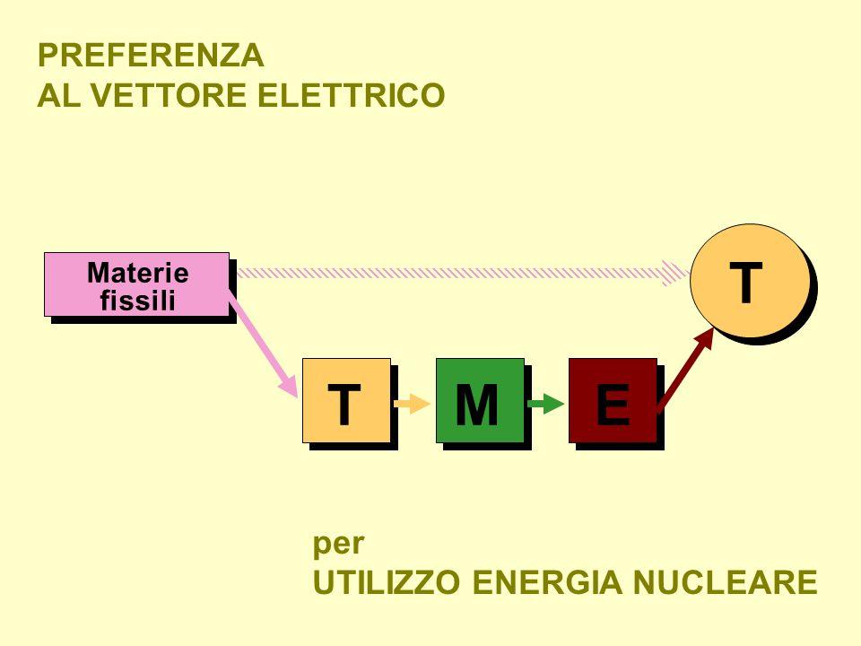 T T M E PREFERENZA AL VETTORE ELETTRICO per UTILIZZO ENERGIA NUCLEARE