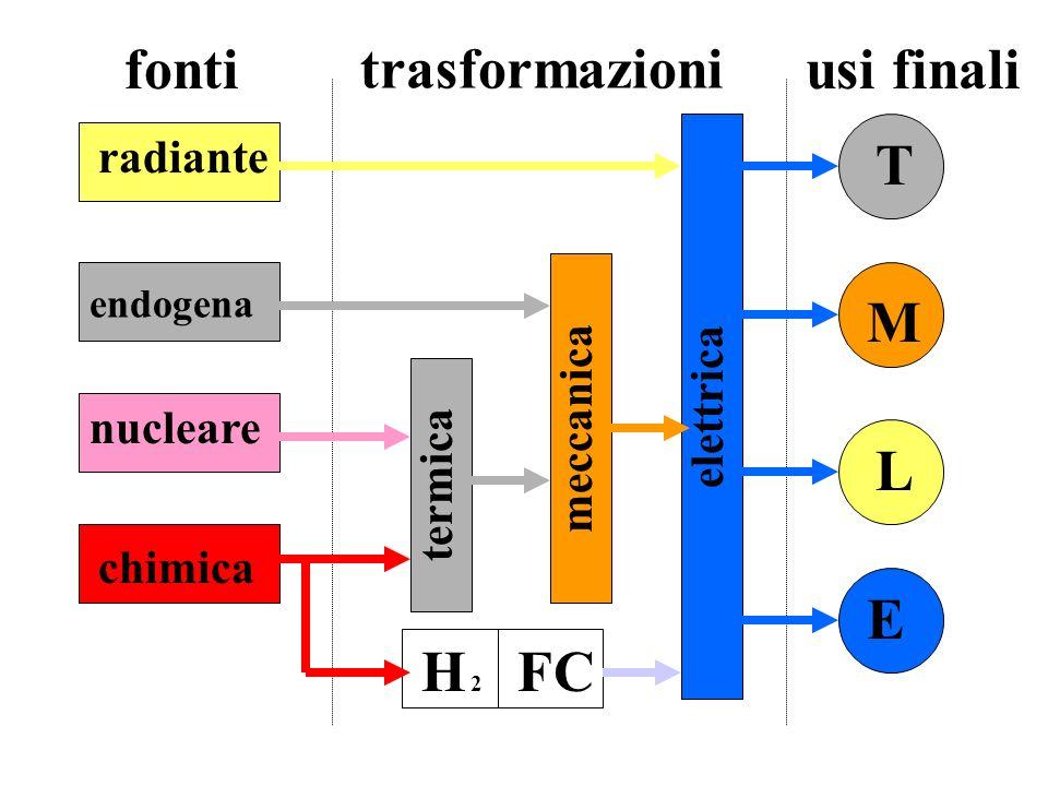 fonti trasformazioni usi finali T M L E H 2 FC radiante elettrica