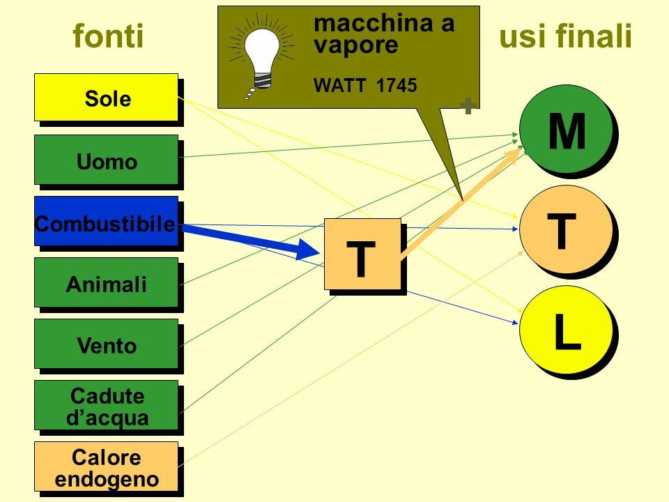 M T T L fonti usi finali macchina a vapore Sole Uomo Combustibile