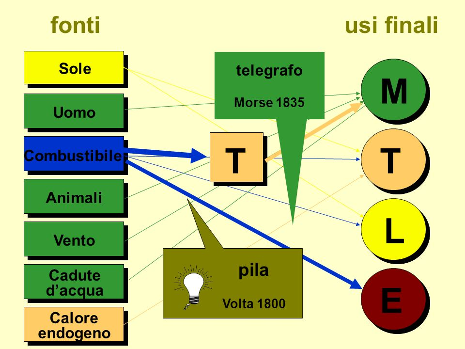 M T T L E fonti usi finali pila Sole telegrafo Uomo Combustibile