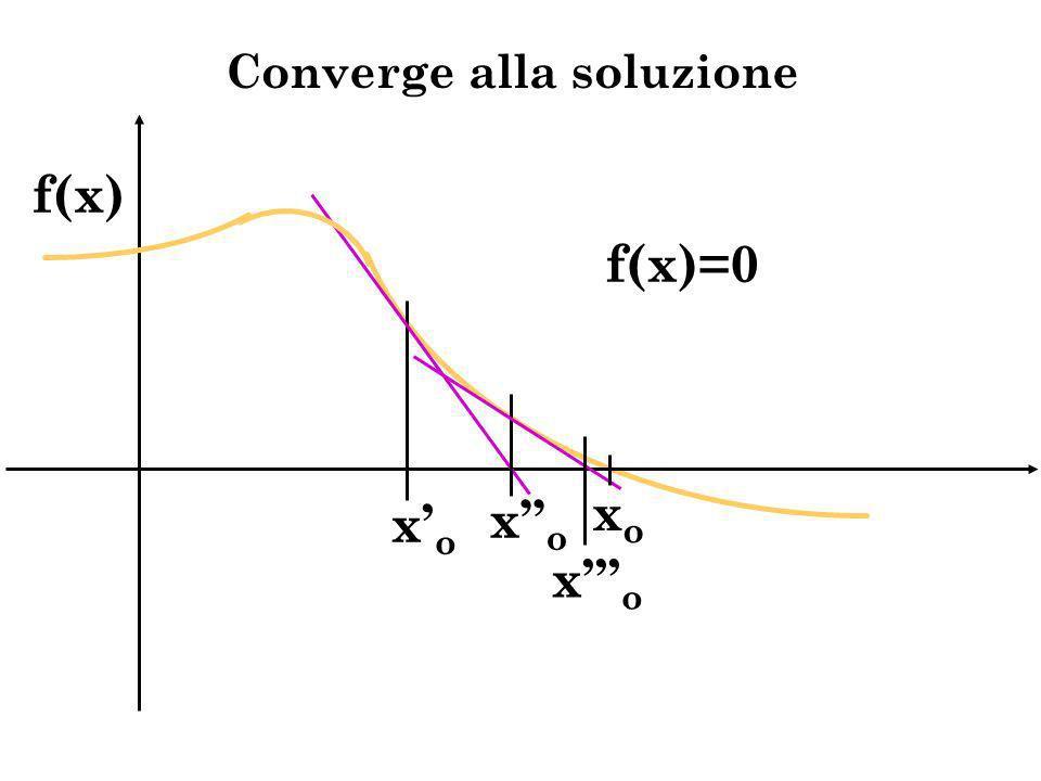 Converge alla soluzione