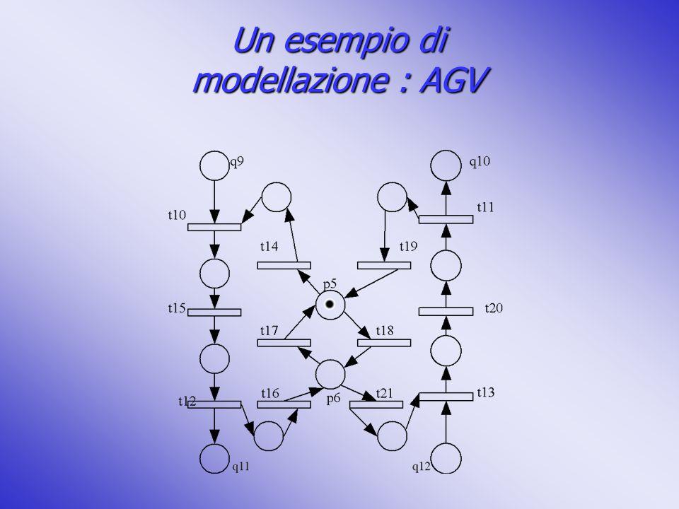Un esempio di modellazione : AGV
