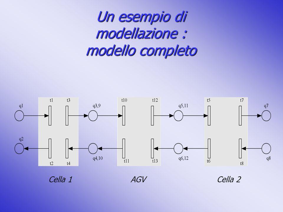 Un esempio di modellazione : modello completo