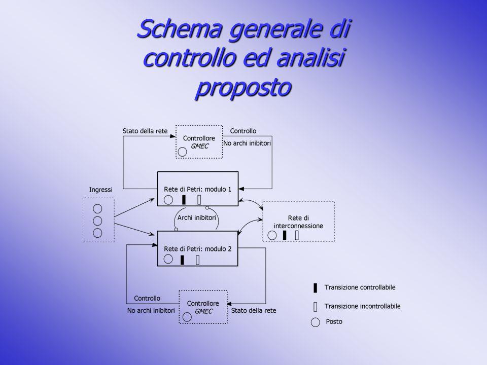 Schema generale di controllo ed analisi proposto