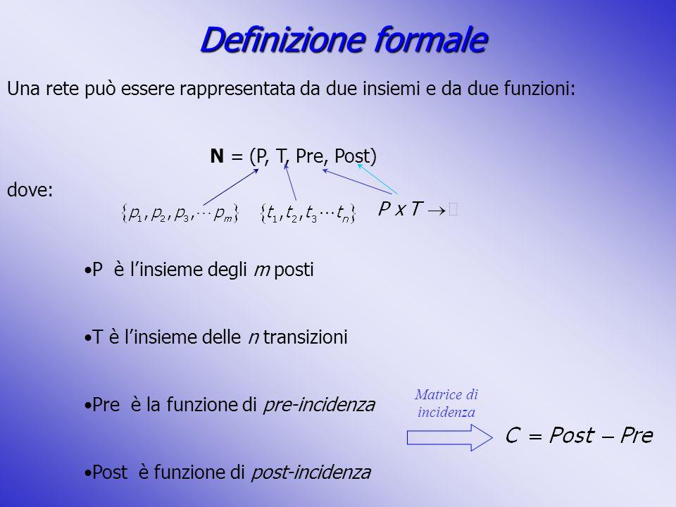Definizione formale Una rete può essere rappresentata da due insiemi e da due funzioni: N = (P, T, Pre, Post)