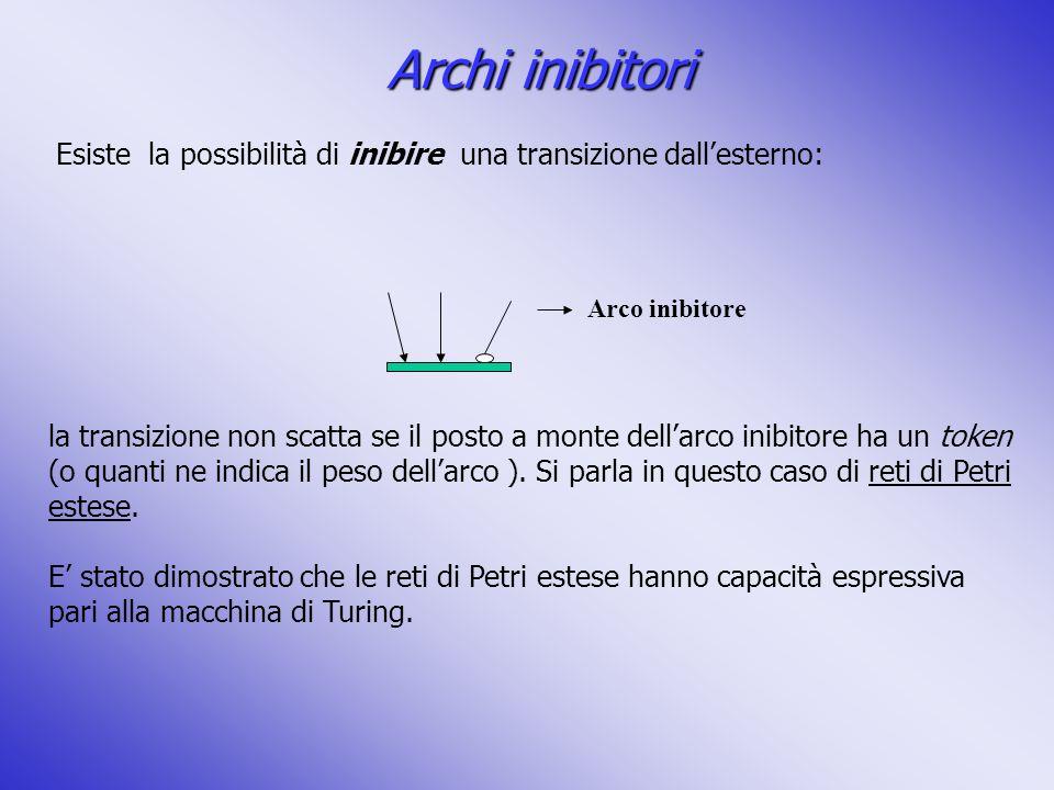 Archi inibitori Esiste la possibilità di inibire una transizione dall'esterno: Arco inibitore.
