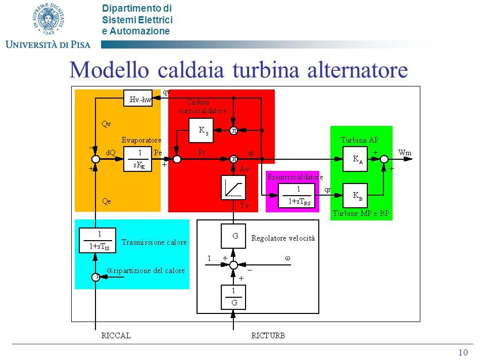 Modello caldaia turbina alternatore
