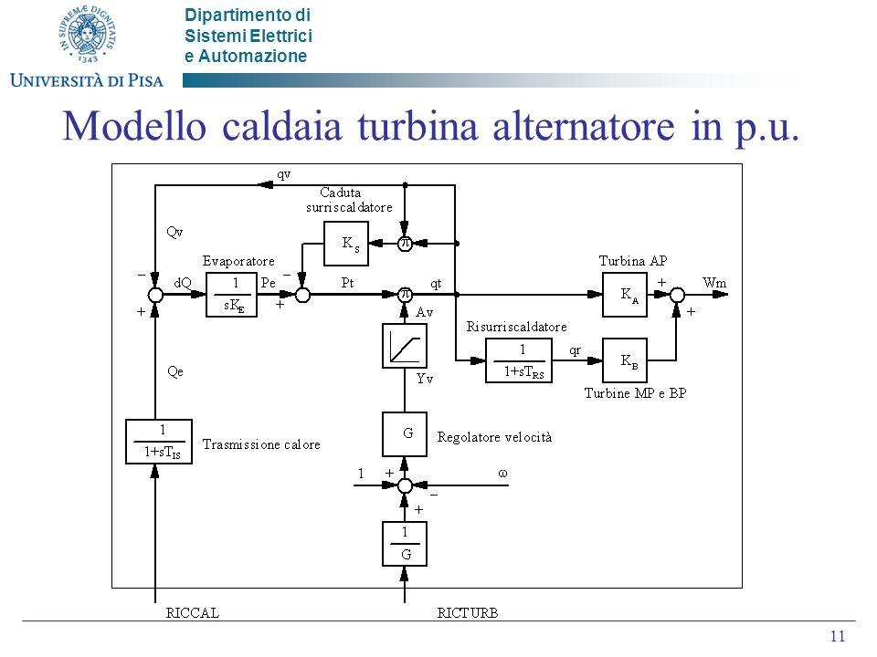 Modello caldaia turbina alternatore in p.u.
