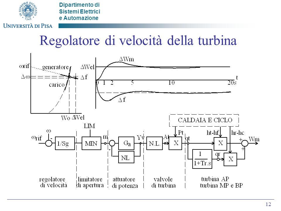 Regolatore di velocità della turbina