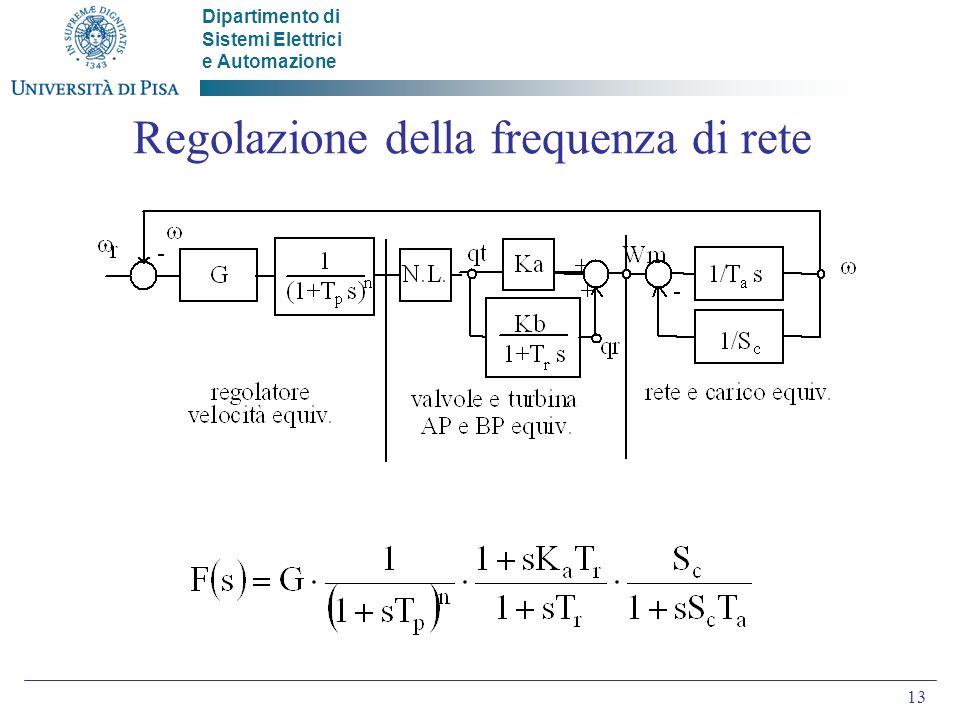 Regolazione della frequenza di rete