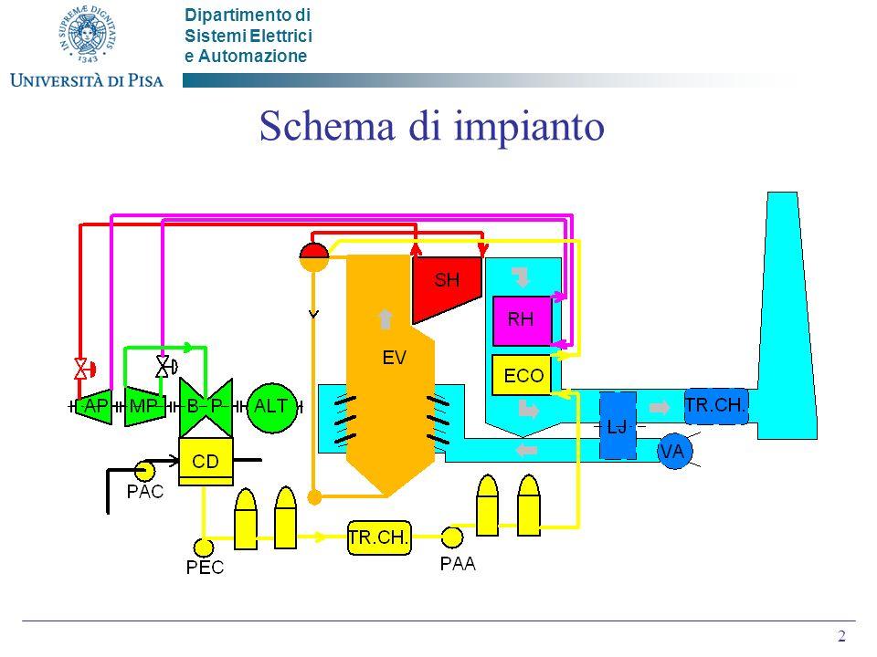 Schema di impianto
