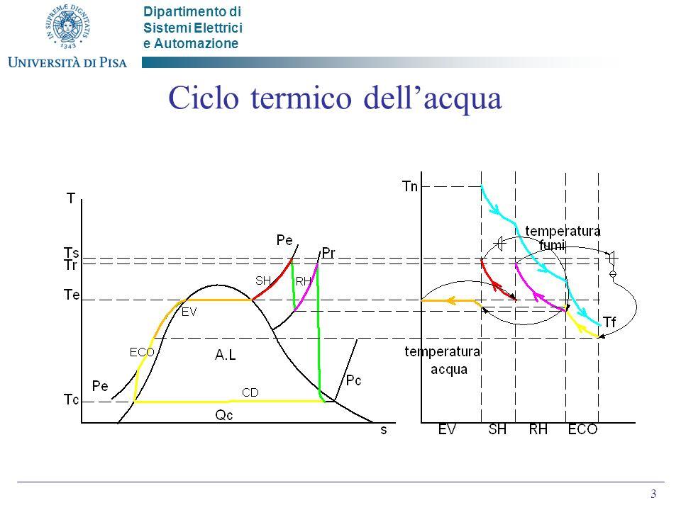 Ciclo termico dell'acqua