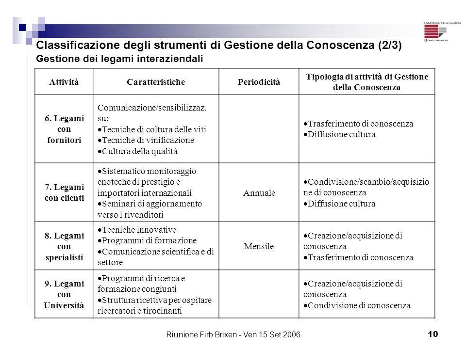 Classificazione degli strumenti di Gestione della Conoscenza (2/3)
