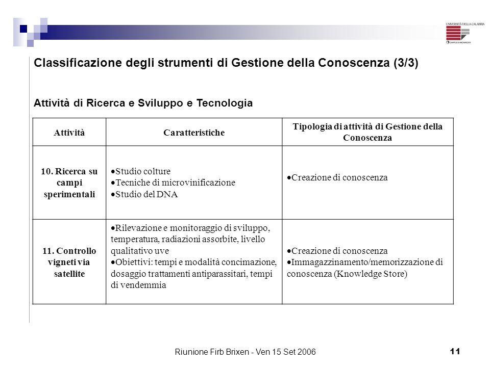 Classificazione degli strumenti di Gestione della Conoscenza (3/3)