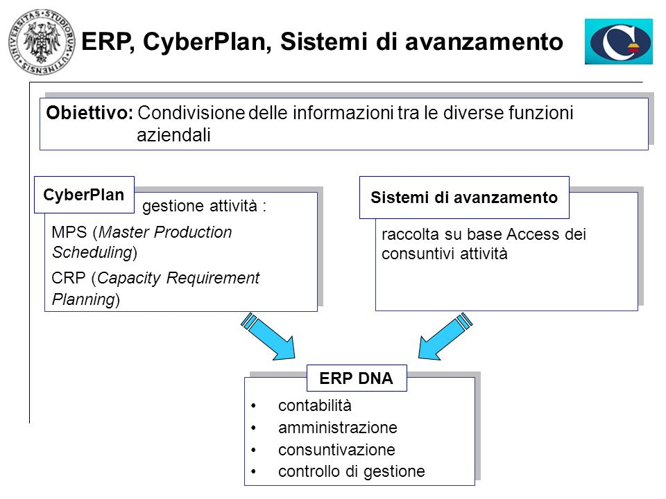 ERP, CyberPlan, Sistemi di avanzamento Sistemi di avanzamento