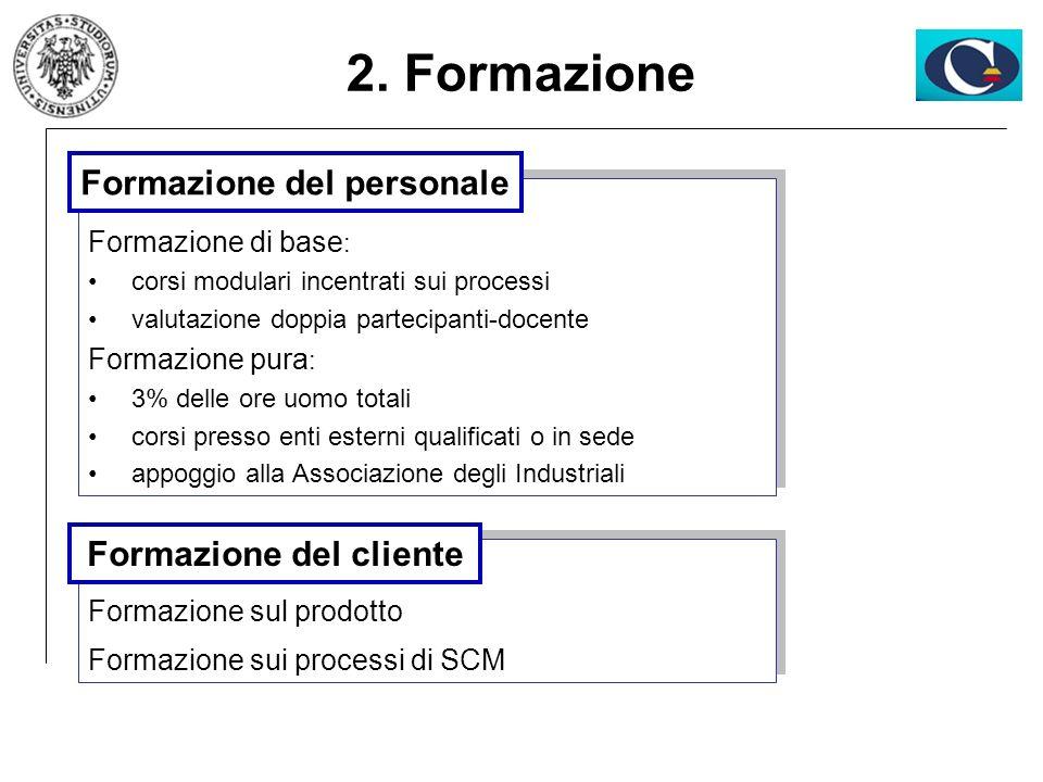 Formazione del personale Formazione del cliente