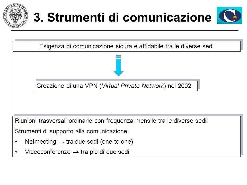3. Strumenti di comunicazione