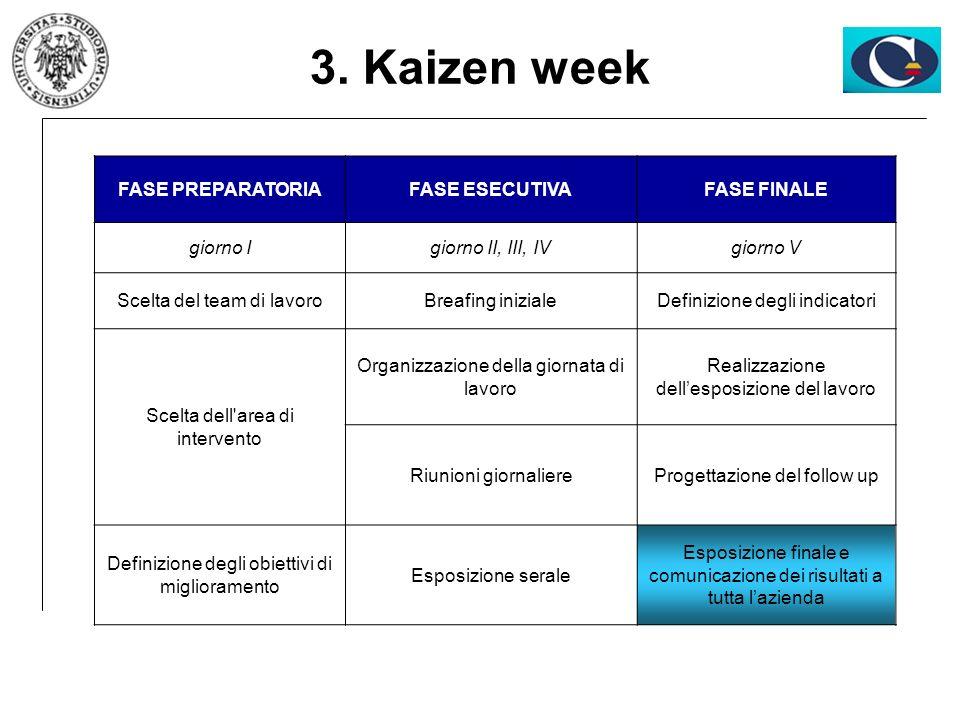 3. Kaizen week FASE PREPARATORIA FASE ESECUTIVA FASE FINALE giorno I