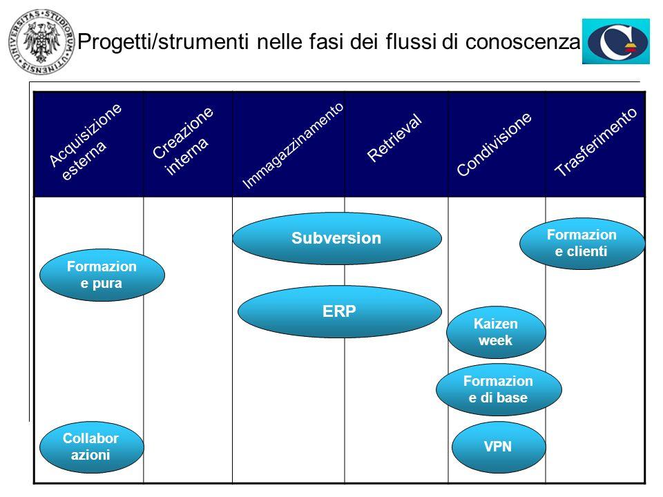 Progetti/strumenti nelle fasi dei flussi di conoscenza