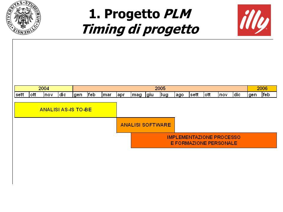 1. Progetto PLM Timing di progetto
