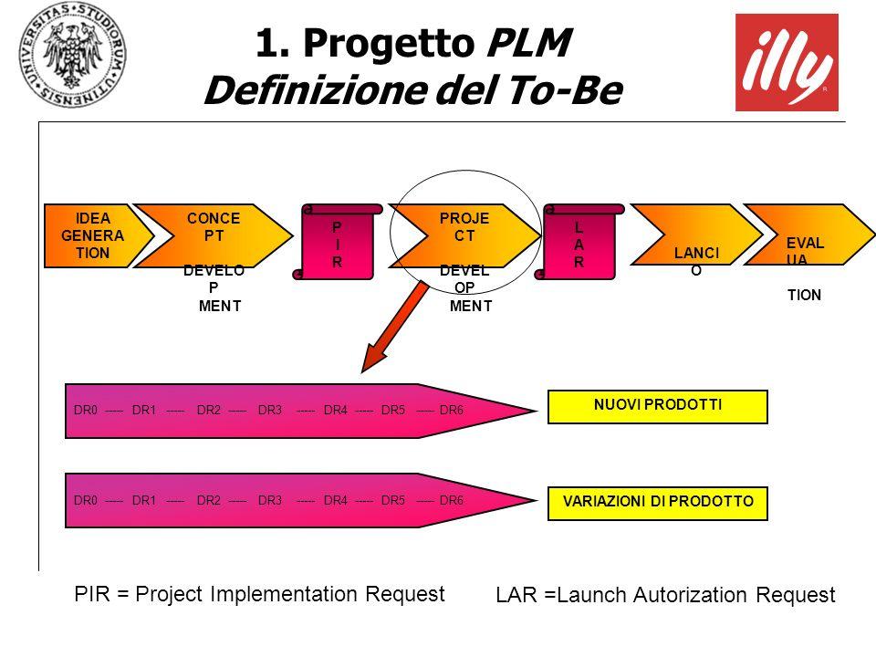 1. Progetto PLM Definizione del To-Be VARIAZIONI DI PRODOTTO