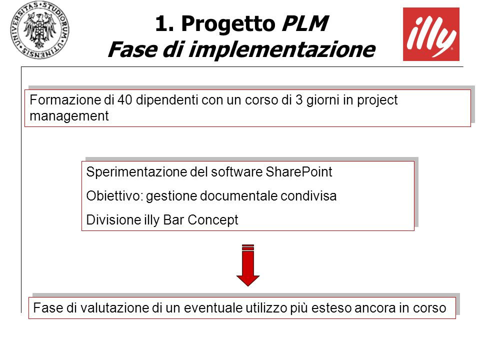 1. Progetto PLM Fase di implementazione