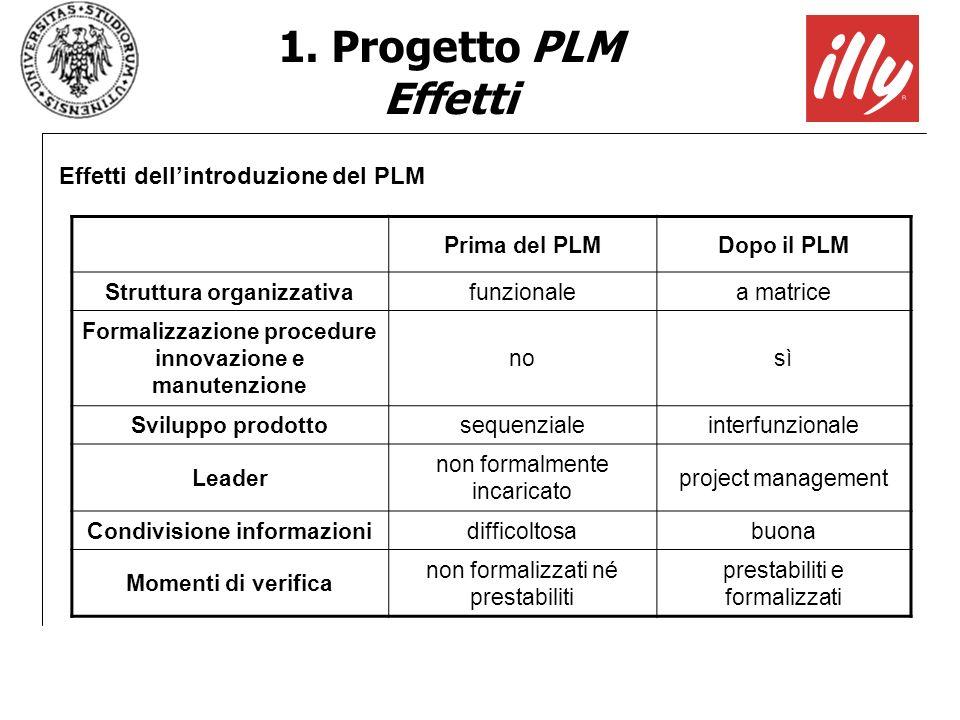 1. Progetto PLM Effetti Effetti dell'introduzione del PLM