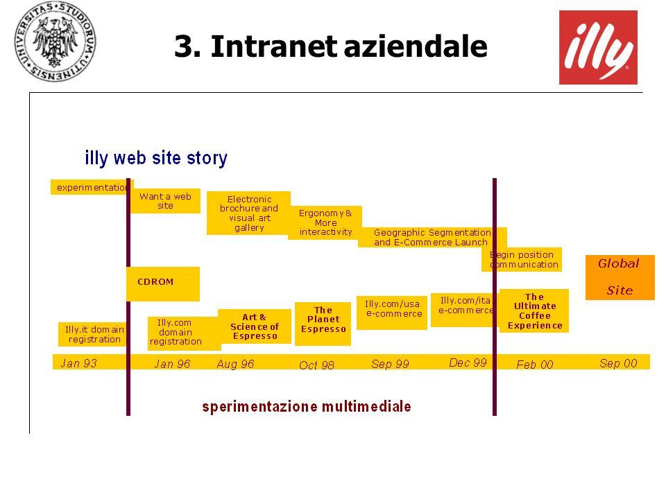 3. Intranet aziendale