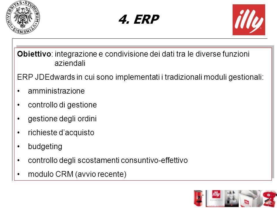 4. ERP Obiettivo: integrazione e condivisione dei dati tra le diverse funzioni aziendali.