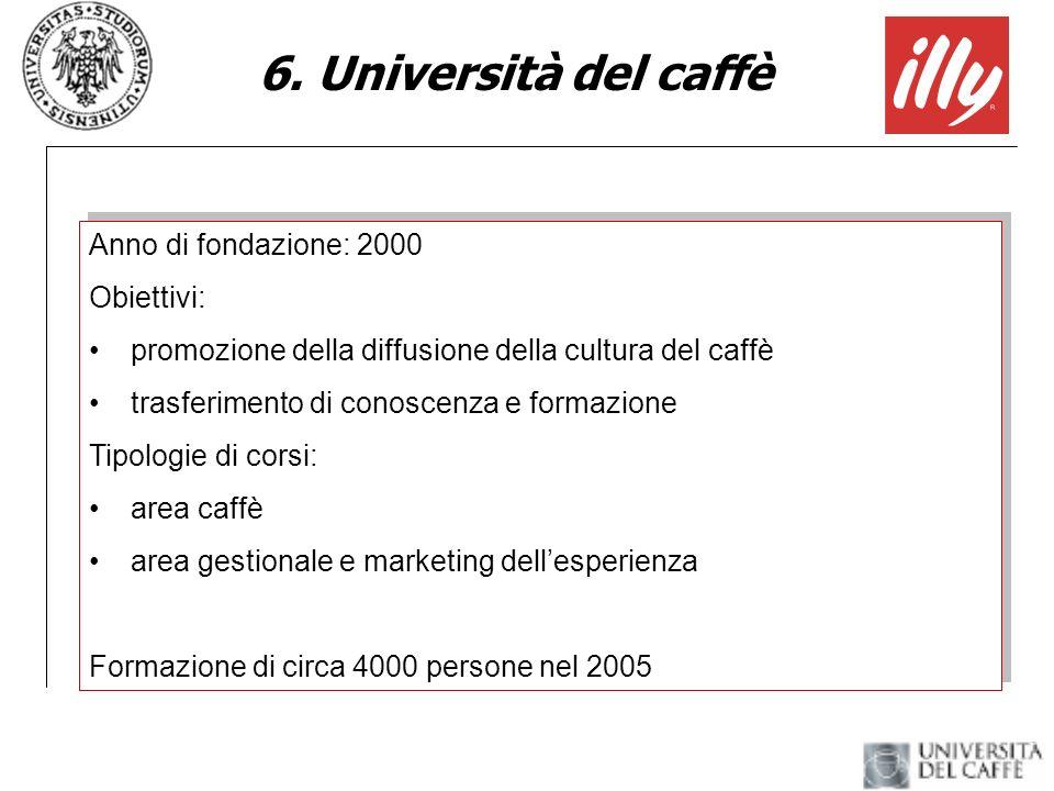 6. Università del caffè Anno di fondazione: 2000 Obiettivi: