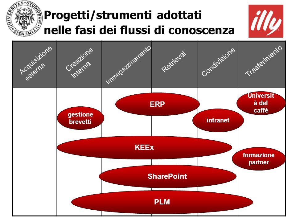 Progetti/strumenti adottati nelle fasi dei flussi di conoscenza