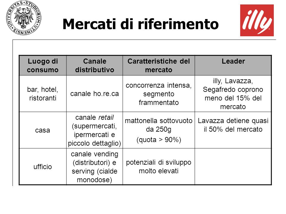 Mercati di riferimento Caratteristiche del mercato