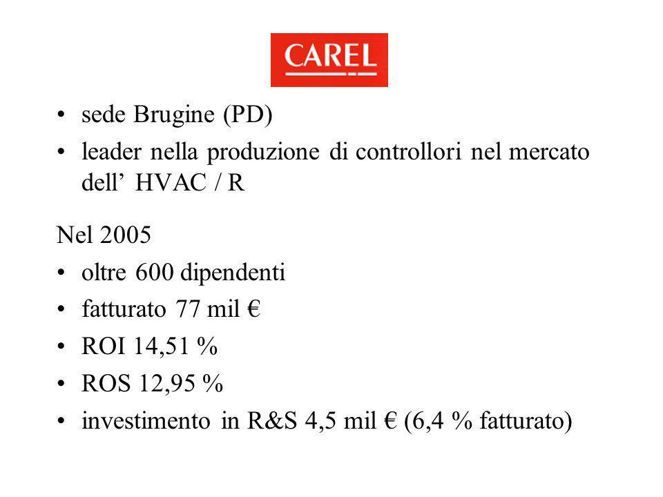 sede Brugine (PD) leader nella produzione di controllori nel mercato dell' HVAC / R. Nel 2005. oltre 600 dipendenti.