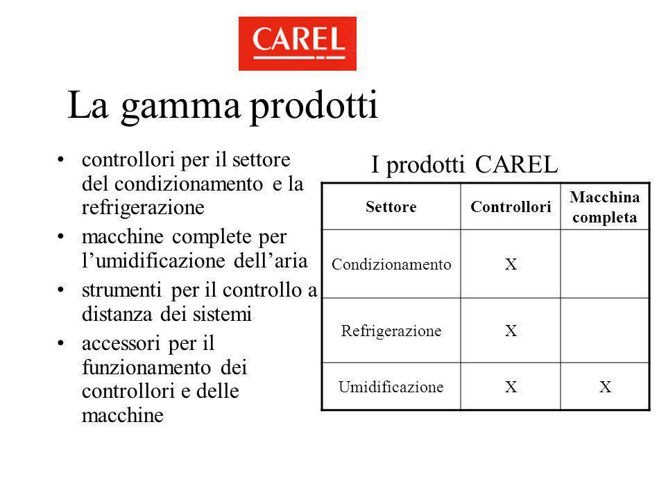 La gamma prodotti I prodotti CAREL